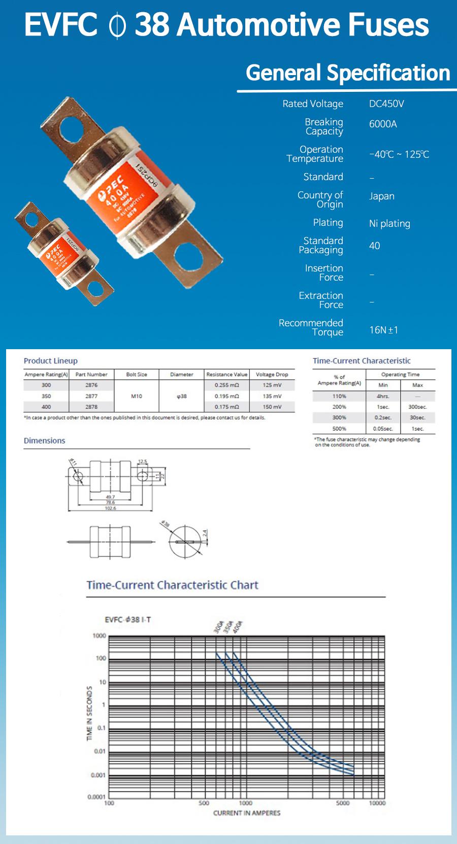 EVFC38_Automotive_Fuses.jpg