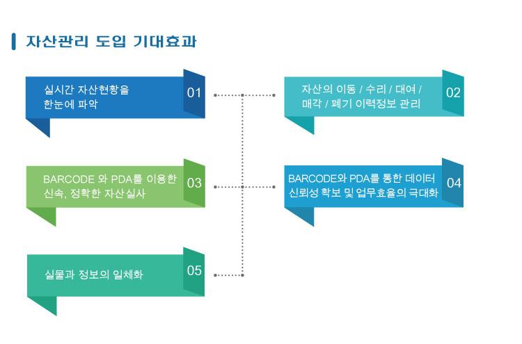 자산관리프로그램 자산관리시스템