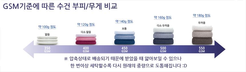 GSM은 타월 원단의 평방미터당 중량을 의미합니다.  송월타월한아름은 표준 밀도의 GSM 을 사용합니다.