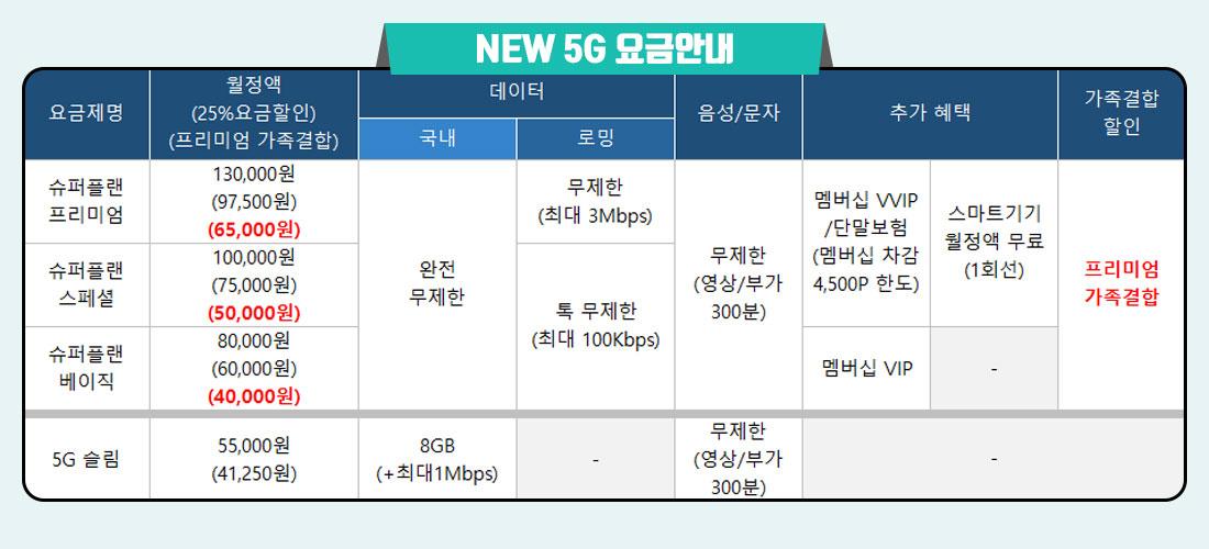 5G대표요금